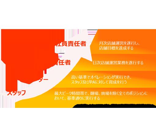 公式】ラーメン魁力屋 正社員・準社員求人サイト(京都北白川 ラーメン ...